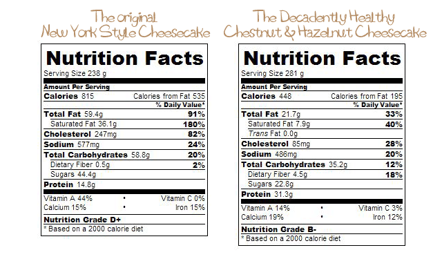 Nutrition Facts Comparison