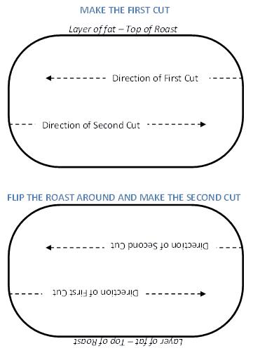 Pork Roulade Diagram